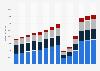 Branchenumsatz Erbringung von Dienstleistungen des Sports in Deutschland von 2011-2023
