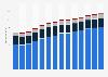 Branchenumsatz Handel mit KFZ, Instandhaltung und Reparatur von KFZ in Deutschland von 2011-2023