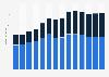 Branchenumsatz Herstellung von Seifen und Waschmitteln in Dänemark von 2011-2023