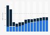 Branchenumsatz Verlegen von Software in Deutschland von 2011-2023