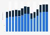 Branchenumsatz Herstellung von Werkzeugmaschinen in Deutschland von 2011-2023