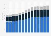 Branchenumsatz Baugewerbe in Deutschland von 2011-2023
