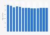 Branchenumsatz Telekommunikation in Dänemark von 2011-2023