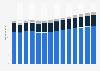 Branchenumsatz Erbringung von sonstigen Dienstleistungen in Deutschland von 2011-2023
