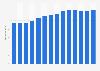 Branchenumsatz Erbringung von Dienstleistungen der Informationstechnologie in Dänemark von 2011-2023