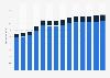 Branchenumsatz Handel mit Kraftwagen in Dänemark von 2011-2023
