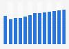 Branchenumsatz Handelsvermittlung in Dänemark von 2011-2023