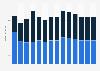 Branchenumsatz Korrespondenz- und Nachrichtenbüros in Dänemark von 2011-2023