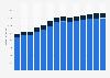Branchenumsatz Public-Relations- und Unternehmensberatung in Dänemark von 2011-2023