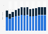 Branchenumsatz Herstellung von Werkzeugmaschinen in Dänemark von 2011-2023