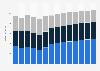 Branchenumsatz Sammlung und Beseitigung von Abfällen, Rückgewinnung in Dänemark von 2011-2023