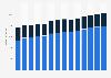Branchenumsatz Großhandel mit Geräten der IKT in Dänemark von 2011-2023