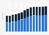 Branchenumsatz Dachdeckerei/ Zimmerei u.ä. Bautätigkeiten in Deutschland von 2010-2022