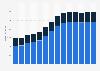 Branchenumsatz Wasserbau und sonstiger Tiefbau in Deutschland von 2011-2023