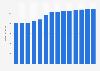Branchenumsatz Wirtschaftsprüfung und Steuerberatung in Dänemark von 2011-2023