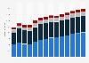 Branchenumsatz Wirtschaftl. Dienstleistungen a. n. g. in Dänemark von 2011-2023