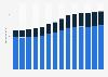 Branchenumsatz Hochbau in Deutschland von 2011-2023
