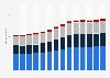 Branchenumsatz Vorbereitende Baustellenarbeiten und sonstiges Ausbaugewerbe in Deutschland von 2011-2023
