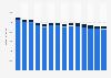 Branchenumsatz Korrespondenz- und Nachrichtenbüros in Deutschland von 2011-2023