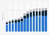 Branchenumsatz Tiefbau in Deutschland von 2011-2023