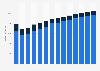 Branchenumsatz Kirchliche Vereinigungen, politische Parteien u. ä. a. n. g. in Deutschland von 2011-2023