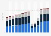 Branchenumsatz Kunst, Unterhaltung und Erholung in Deutschland von 2011-2023