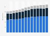 Branchenumsatz Handel, Instandhaltung und Reparatur von Kraftfahrzeugen in Deutschland von 2011-2023