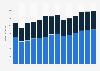 Branchenumsatz Herst. von Elektromotoren, Generatoren u.Ä. in Dänemark von 2011-2023