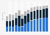 Branchenumsatz Einzelhandel an Verkaufsständen/ auf Märkten in Dänemark von 2011-2023