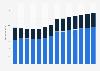 Branchenumsatz Herstellung von Futtermitteln in Deutschland von 2011-2023