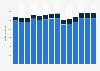 Branchenumsatz Herstellung, Verleih & Vertrieb von div. Medien in Dänemark von 2011-2023