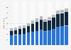 Branchenumsatz Arzt- und Zahnarztpraxen in Deutschland von 2011-2023