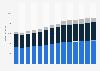 Branchenumsatz Bauinstallation in Dänemark von 2011-2023
