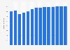 Branchenumsatz Rechtsberatung in Dänemark von 2011-2023