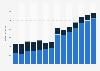 Branchenumsatz Herst. von Bekleidung durch Stricken/ Wirken in Deutschland von 2011-2023