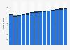 Branchenumsatz Güterbeförderung im Straßenverkehr in Dänemark von 2011-2023