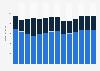 Branchenumsatz Werbebranche in Dänemark von 2011-2023