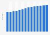 Branchenumsatz Vermietung, Verpachtung von Immobilien in Deutschland von 2011-2023
