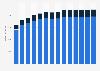 Branchenumsatz Architektur- und Ingenieurbüros in Dänemark von 2011-2023