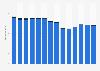 Branchenumsatz Herst. von Druckerzeugn., Vervielfält. von Datenträgern in Deutschland von 2011-2023