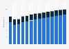 Branchenumsatz Interessenvertretungen, kirchliche/ religiöse Vereinigungen in Deutschland von 2011-2023