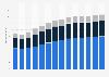 Branchenumsatz Baugewerbe in Dänemark von 2011-2023
