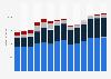 Branchenumsatz Vermietung von beweglichen Sachen in Dänemark von 2011-2023