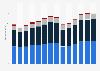Branchenumsatz Vermietung von beweglichen Sachen in Deutschland von 2011-2023