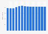 Branchenumsatz Herstellung von Möbeln in Dänemark von 2011-2023