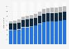 Branchenumsatz Einzelhandel an Verkaufsständen/ auf Märkten in Deutschland von 2011-2023
