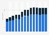 Branchenumsatz Großhandel mit Geräten der IKT in Deutschland von 2011-2023