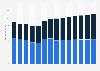 Branchenumsatz Sammlung und Beseitigung von Abfällen, Rückgewinnung in Deutschland von 2011-2023
