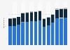 Branchenumsatz Herstellung von Kraftwagen und Kraftwagenteilen in Deutschland von 2011-2023