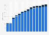 Branchenumsatz Verlegen von Software in Dänemark von 2011-2023